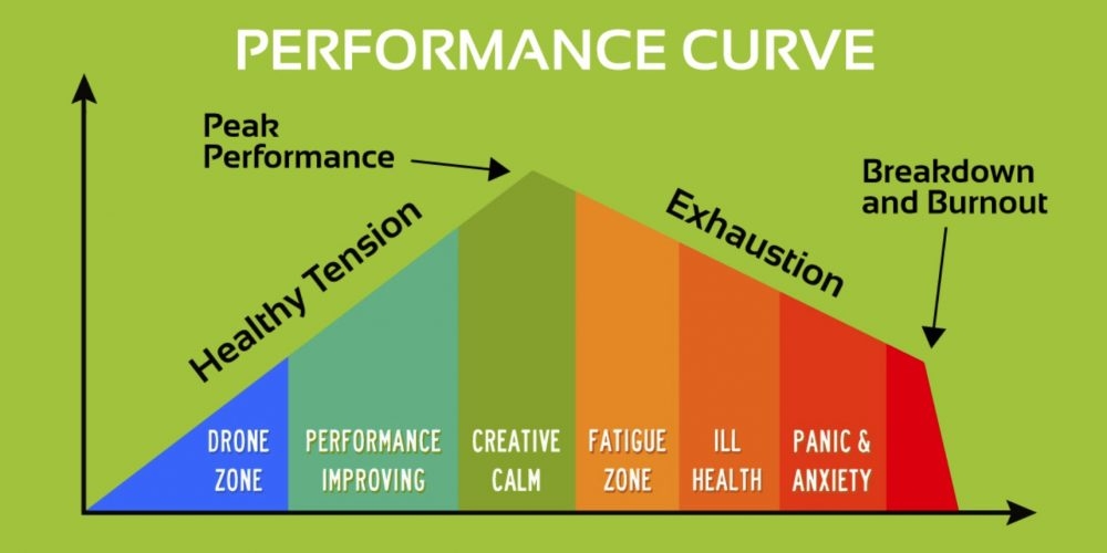 Performance curve